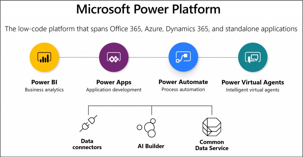 Microsoft Power Platform detaylarını Dynamics 365 User Group etkinliğinde